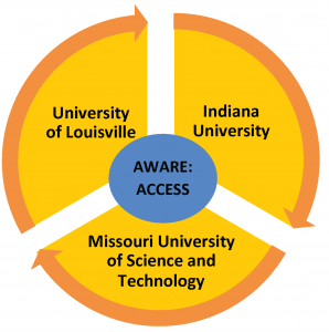 AWARE Program Diagram showing the partnership between I.U., University of Louisville, and Missouri University of Science and Technology