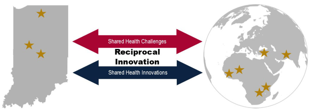 Reciprocal innovation graphic