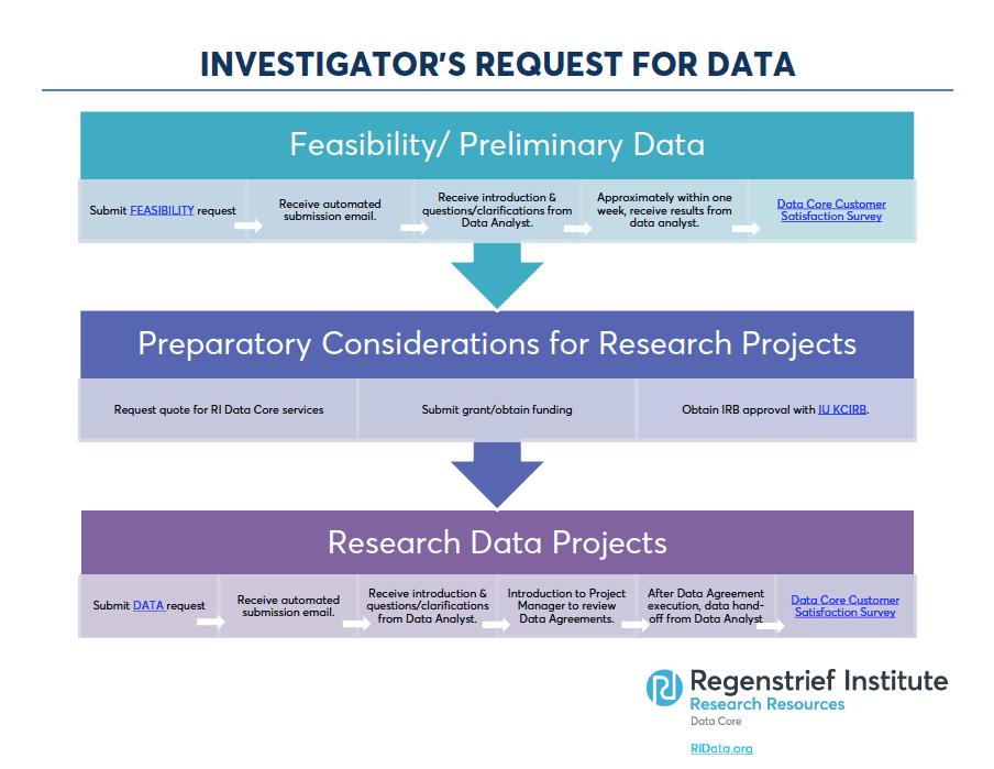 investigator data request