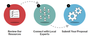 trial innovation network